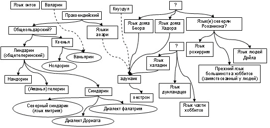 Схема языков и диалектов (в